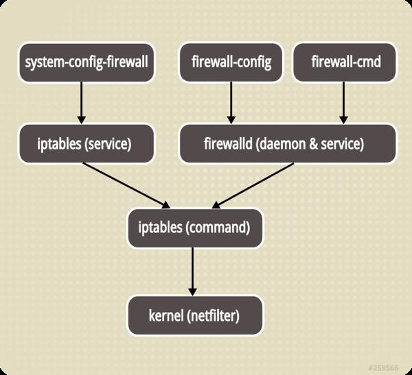 Firewall stack